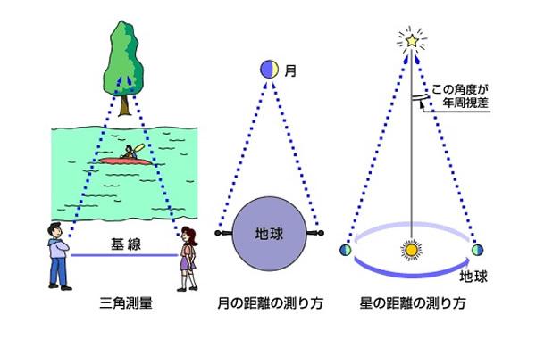 おもしろい宇宙の科学(8)<恒星-その3>