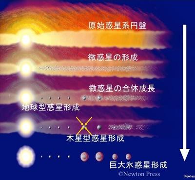 おもしろい宇宙の科学-画像0503