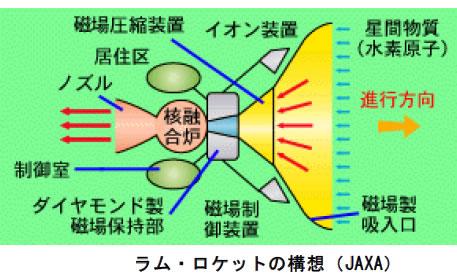おもしろいロケットの科学-画像191009
