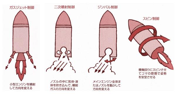 おもしろいロケットの科学-画像191110