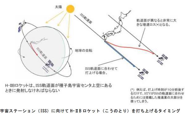 おもしろいロケットの科学-画像200104