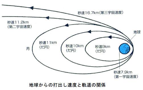 おもしろいロケットの科学-画像200108