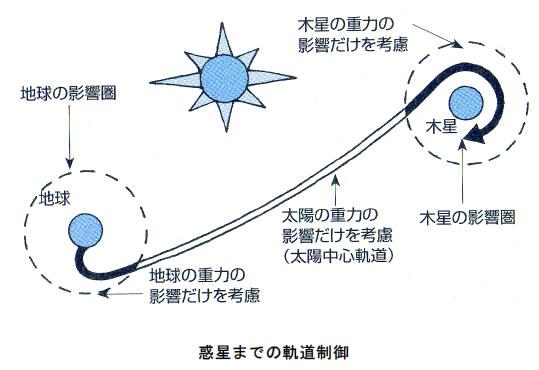 おもしろいロケットの科学-画像200110