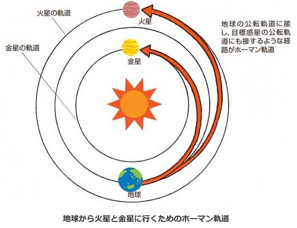 おもしろいロケットの科学-画像200202