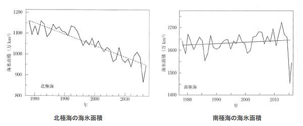 地球温暖化と温室効果ガスの検証-画像200701
