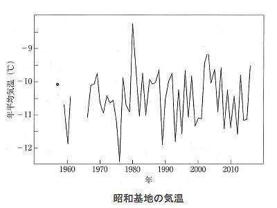 地球温暖化と温室効果ガスの検証-画像200702