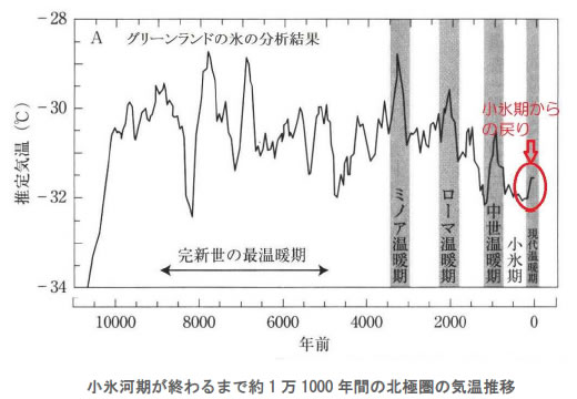 地球温暖化と温室効果ガスの検証-画像200706