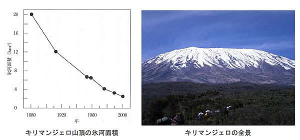 地球温暖化と温室効果ガスの検証-画像200708