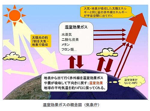 地球温暖化と温室効果ガスの検証-画像200901