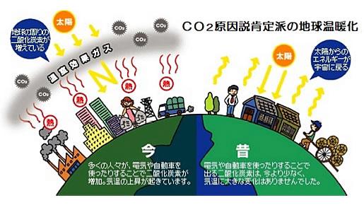 地球温暖化と温室効果ガスの検証-画像200902