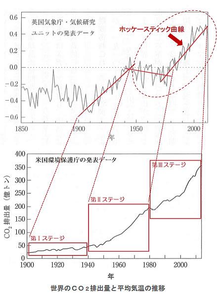 地球温暖化と温室効果ガスの検証-画像200903