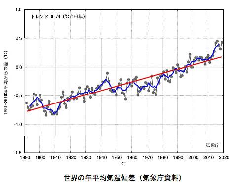 地球温暖化と温室効果ガスの検証-画像200904