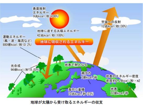 地球温暖化と温室効果ガスの検証-画像201001