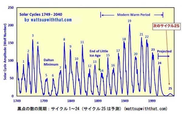 地球温暖化と温室効果ガスの検証-画像201003