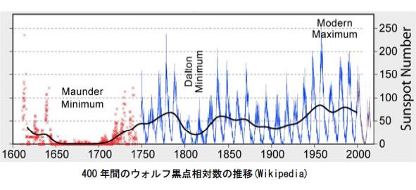 地球温暖化と温室効果ガスの検証-画像201004