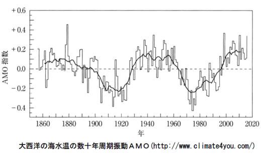 地球温暖化と温室効果ガスの検証-画像201006