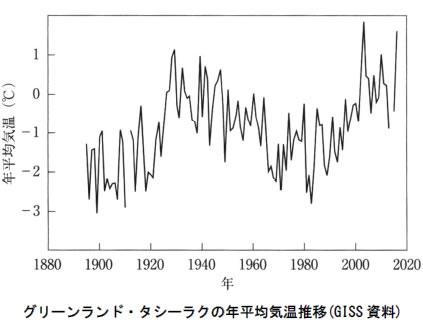 地球温暖化と温室効果ガスの検証-画像201007