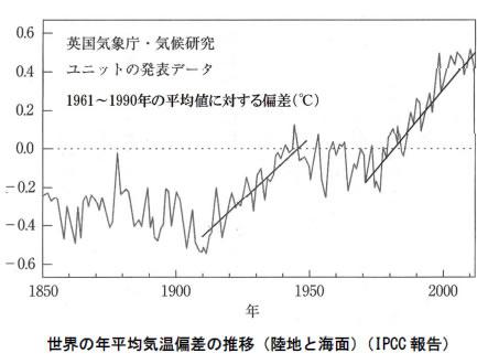 地球温暖化と温室効果ガスの検証-画像201008