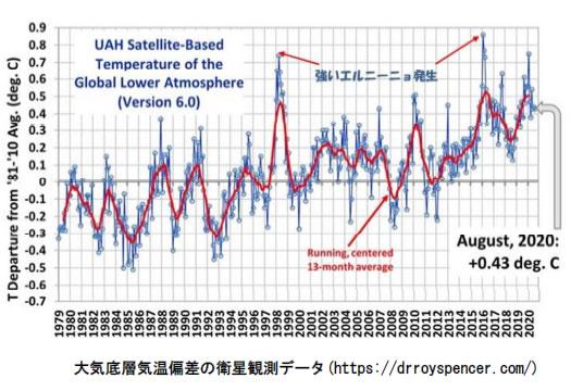 地球温暖化と温室効果ガスの検証-画像201010