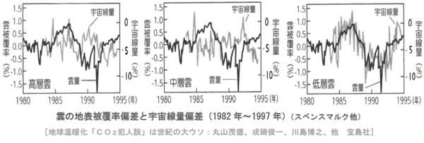 地球温暖化と温室効果ガスの検証-画像201102