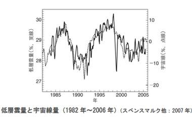地球温暖化と温室効果ガスの検証-画像201103