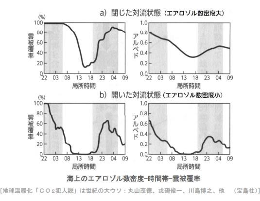 地球温暖化と温室効果ガスの検証-画像201105