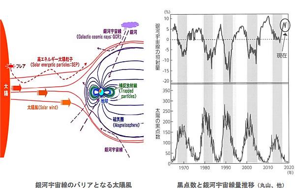 地球温暖化と温室効果ガスの検証-画像201106