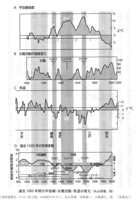 地球温暖化と温室効果ガスの検証-画像201107