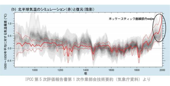 地球温暖化と温室効果ガスの検証-画像201109