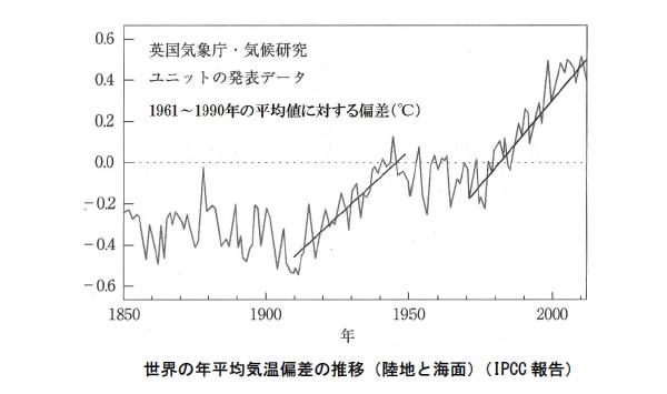 地球温暖化と温室効果ガスの検証-画像210103