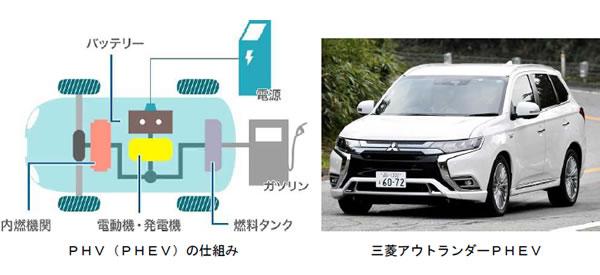 次世代自動車の検証-画像210704