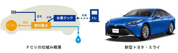 次世代自動車の検証-画像210705